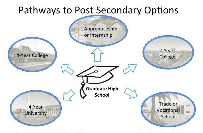 Post Secondary Options | Audio Technology